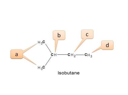 Different types of protons in isobutane