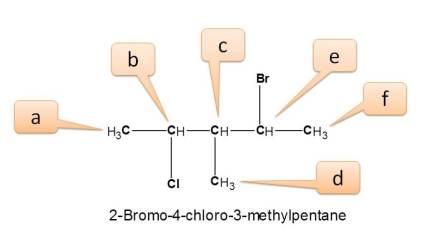 Different types of protons in 2-bromo-4-chloro-3-methylpentane