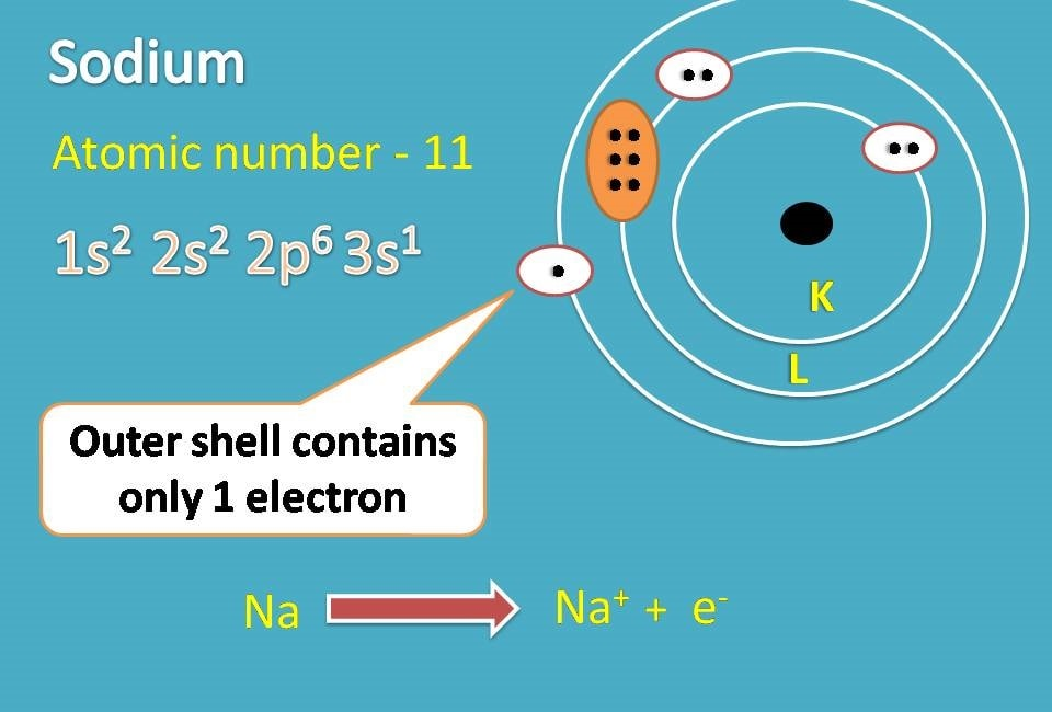 Lewis dot structure – How to write?  Electron Dot Diagram For Sodium
