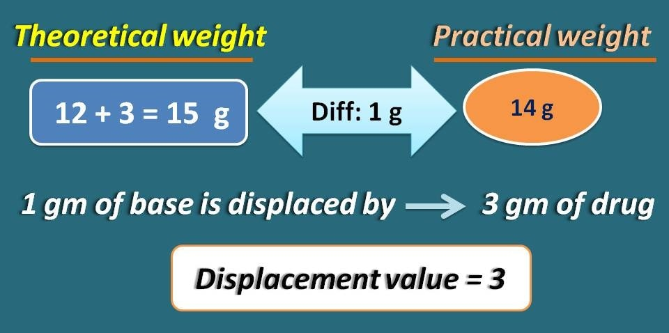 difference between theoretical and practical weight