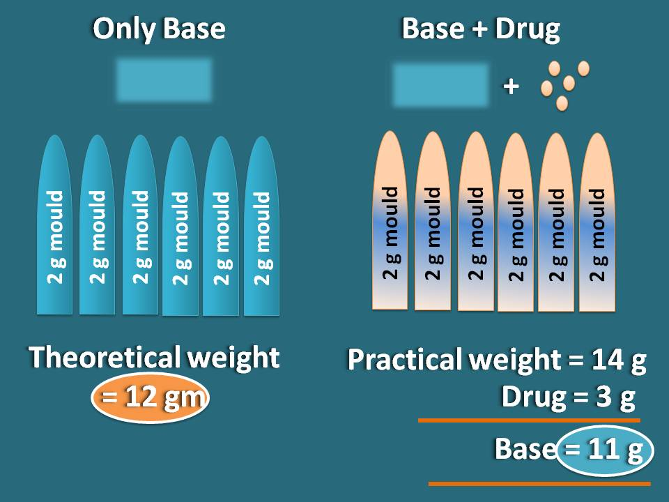 Theoretical weight and practical weight