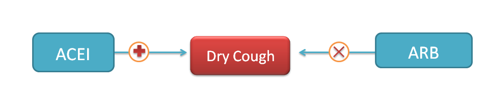 ACE inhibitor produce dry cough but ARBs doesn't