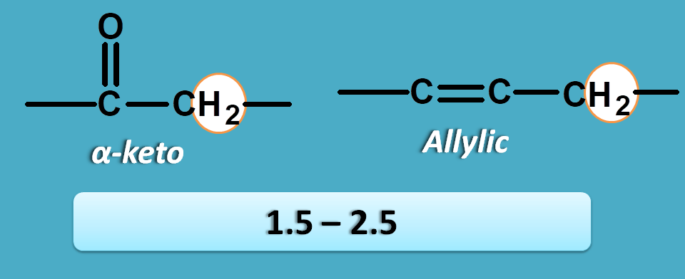 NMR spectrum table values of alpha carbonyl and allylic protons