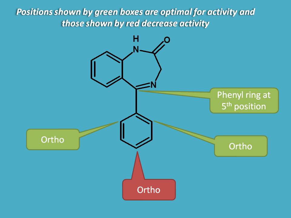 ortho and diortho substitution on phenyl ring increase activity