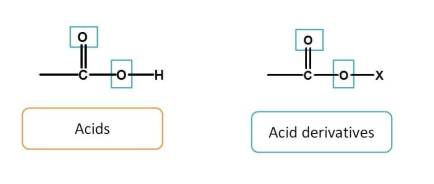 Acids are given more preference over acid derivatives