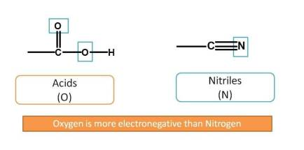 Acids are given more preference over nitriles