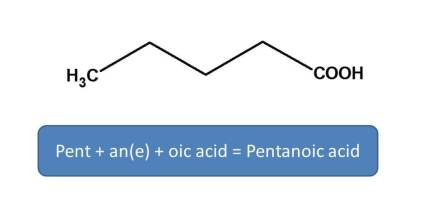 IUPAC name of pentanoicacid