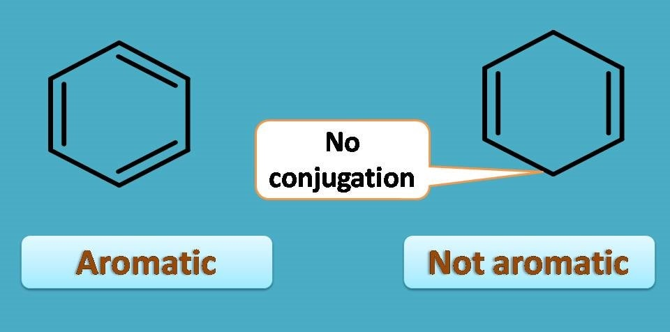conjugated double bonds are required for aromaticity