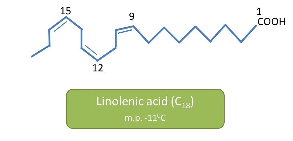 linolenic acid and its melting point