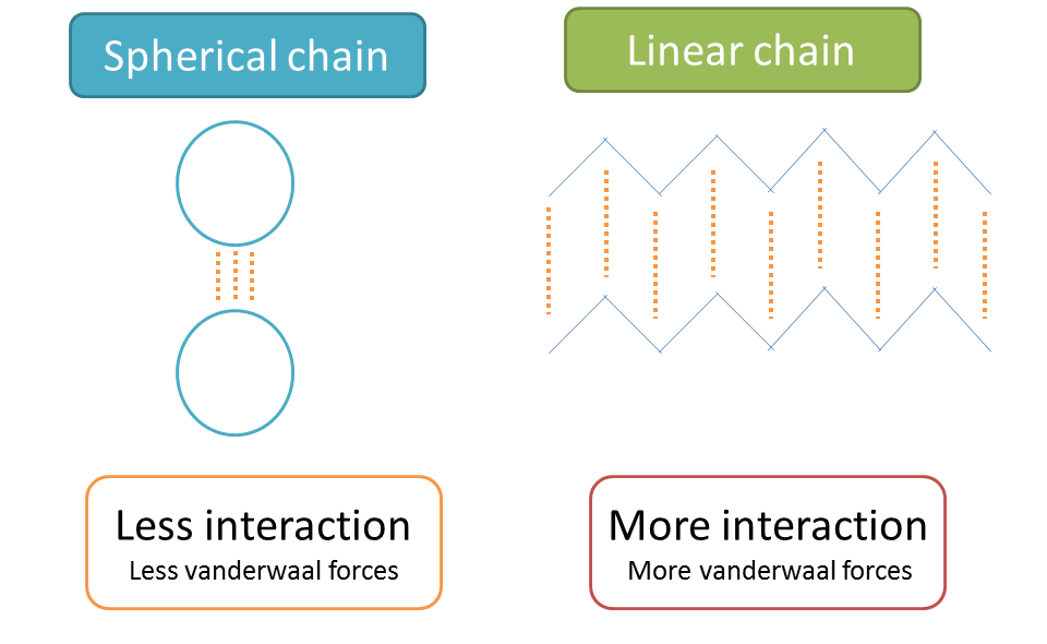 van der waals forces in linear and spherical chains