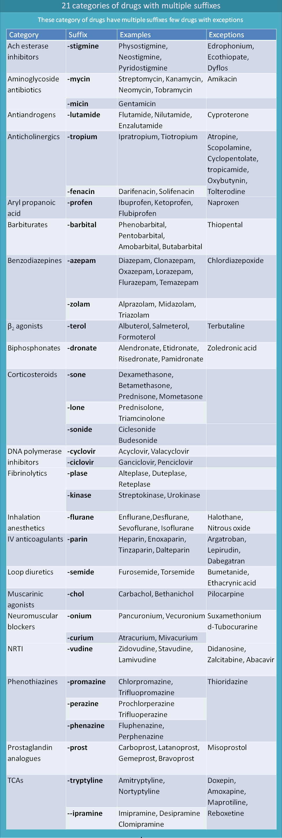 21 category of drugs with multiple suffixes
