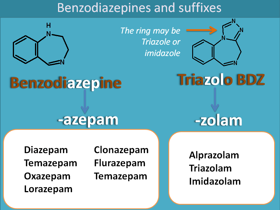 Suffixes of benzodiazepines