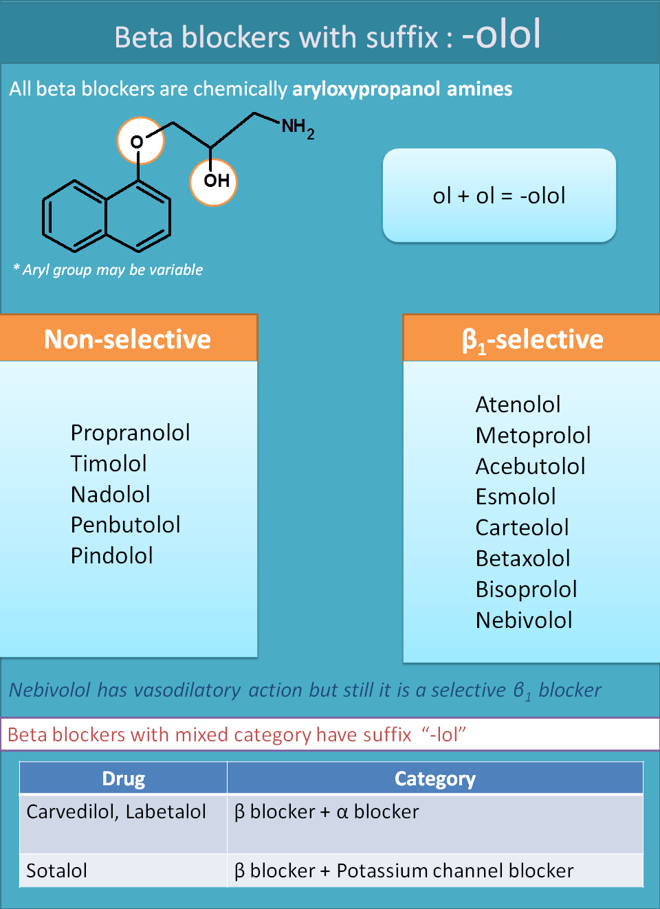 Suffixes of beta blockers