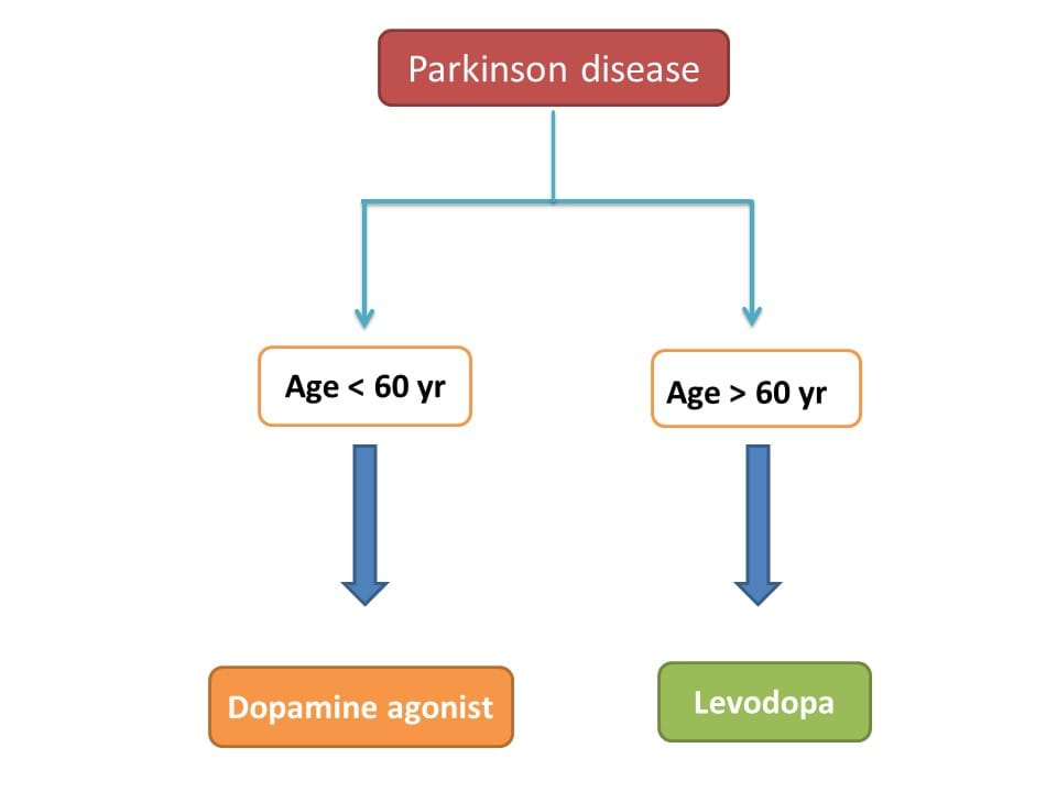therapy in parkinson disease by age