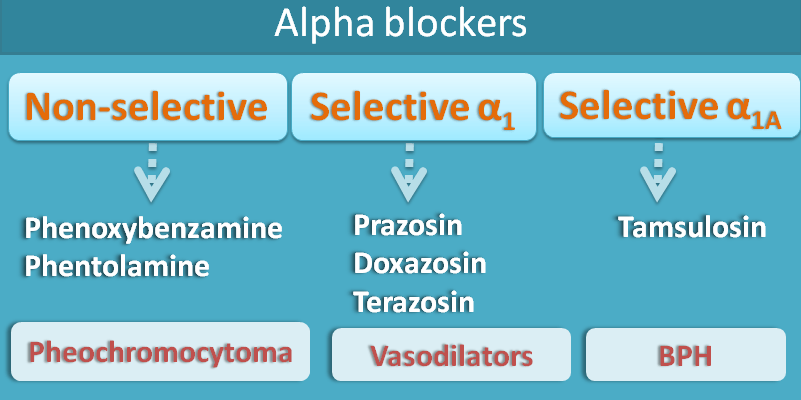 alpha blockers and uses