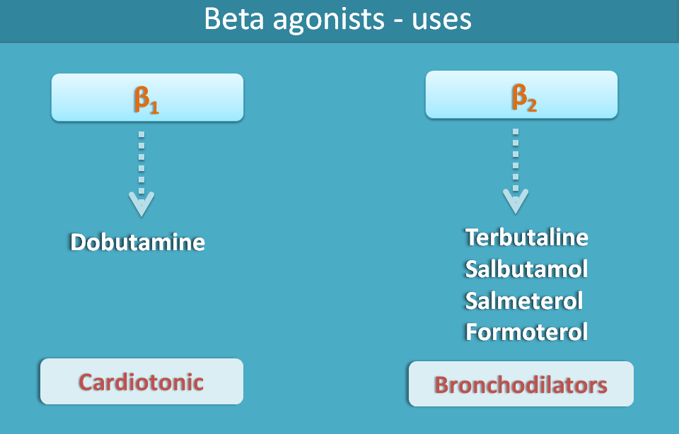 beta agonists and uses
