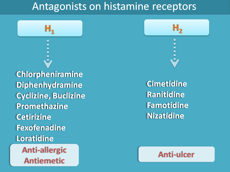 Histamin receptor antagonists and uses