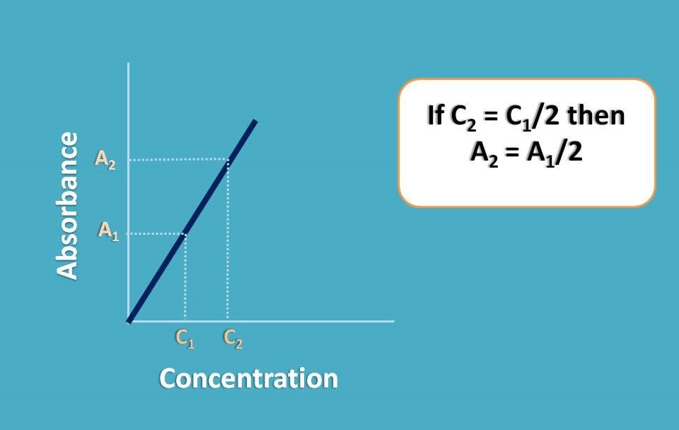 Relation of absorbance to concentration