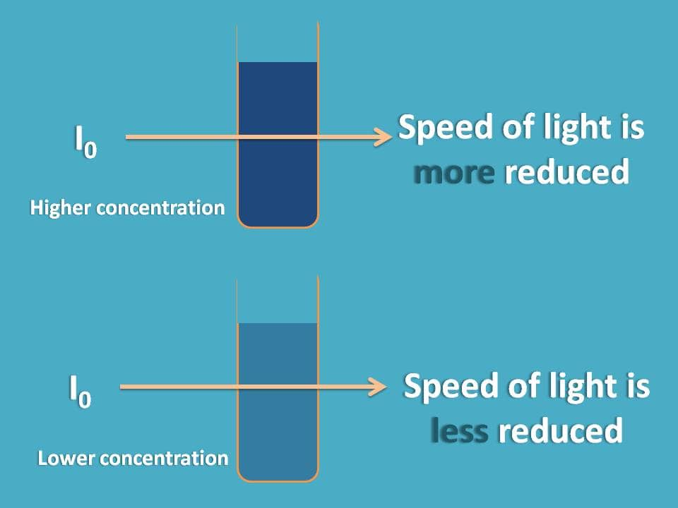 Reduction of speed of light