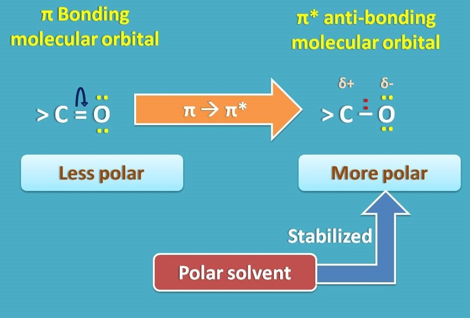 Effect of polar solvent on pi to pi transition