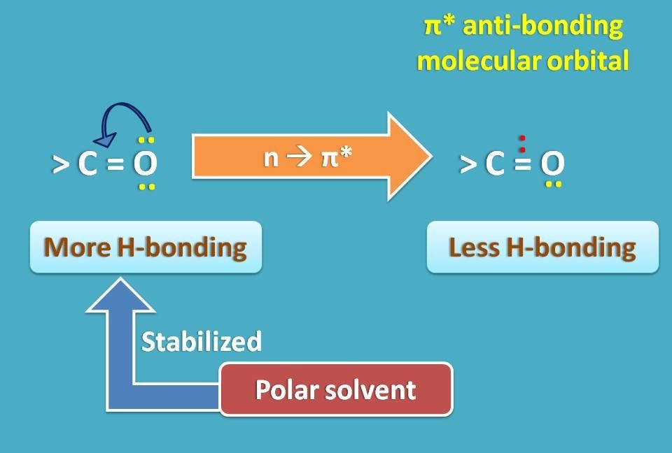 Solvent effect on n to pi transition