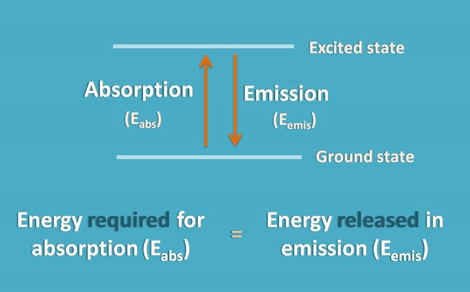 atomic absorption and emission