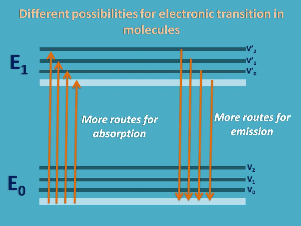 Possible electronic transitions