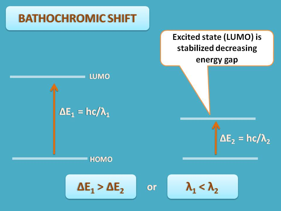 bathochromic shift