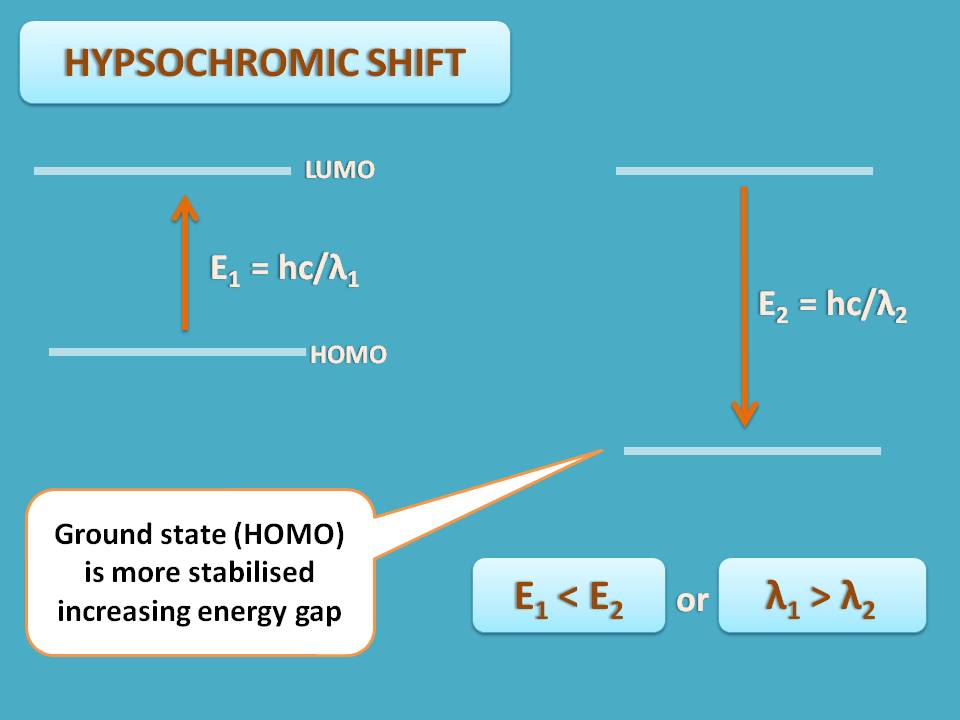 hypsochromic shift