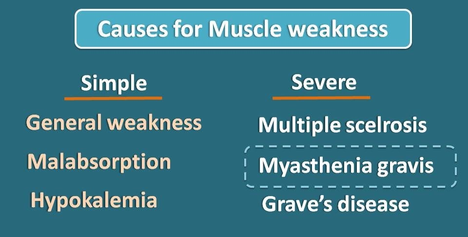 Various reasons for muscle weakness