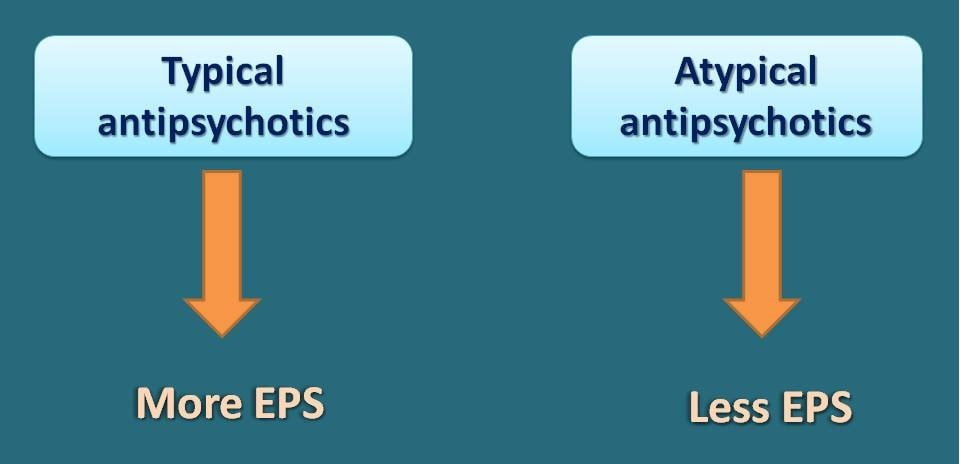 Less EPS by atypical antipsychotics