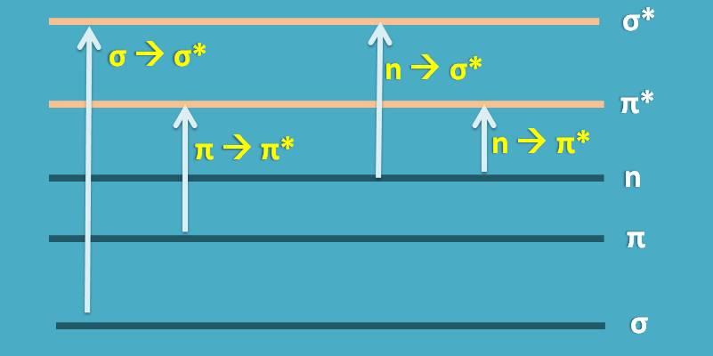 energy gap for different transitions
